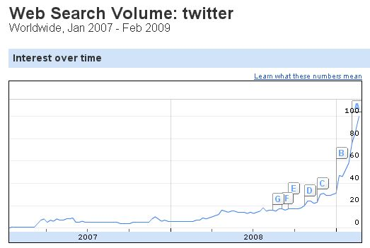 twitter rising search queries