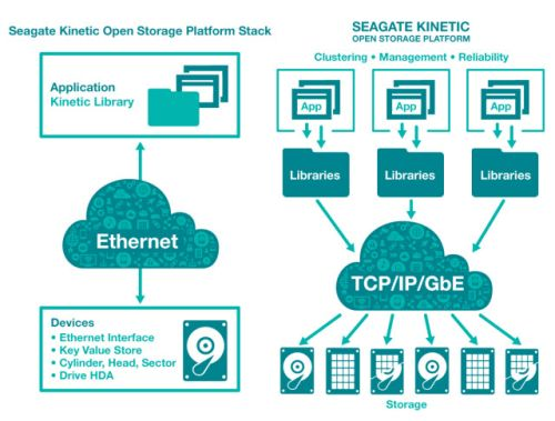Kinetic Open Storage